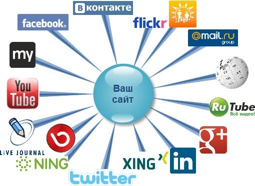 Социальные сети в маркетинге атилект веб дизайн создание и продвижение сайтов реклама в интернете